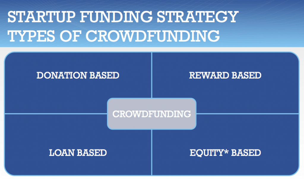 Crowdfunding Lawyer Los Angeles USA